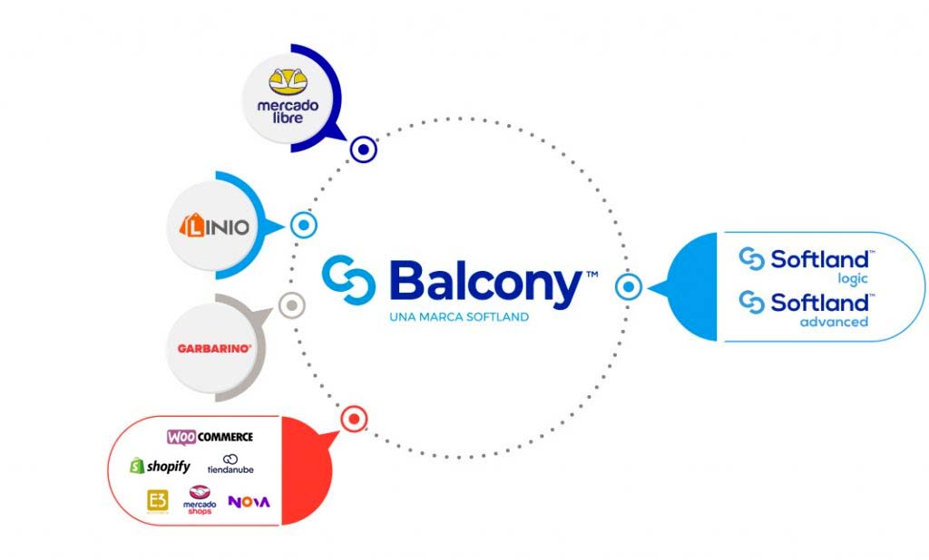 integraciones marketplace ecommerce sistema de gestión Softland Balcony